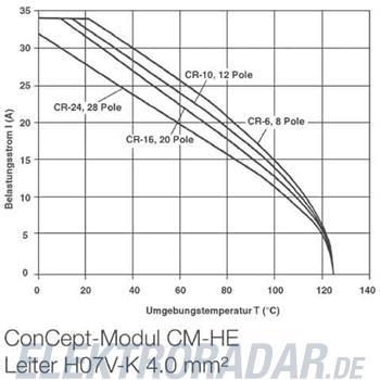 Weidmüller Steckverbinder-Modul HDC CM HE 4 FC