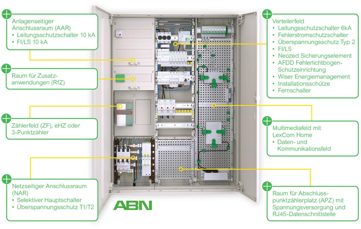 ABN Zählerschrank Features und Innovationen